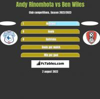 Andy Rinomhota vs Ben Wiles h2h player stats