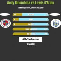Andy Rinomhota vs Lewis O'Brien h2h player stats