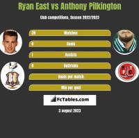 Ryan East vs Anthony Pilkington h2h player stats