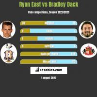 Ryan East vs Bradley Dack h2h player stats