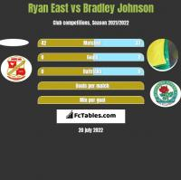 Ryan East vs Bradley Johnson h2h player stats