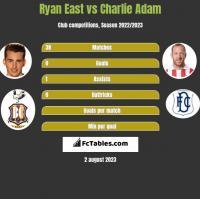 Ryan East vs Charlie Adam h2h player stats