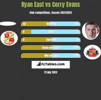 Ryan East vs Corry Evans h2h player stats