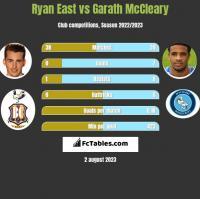 Ryan East vs Garath McCleary h2h player stats