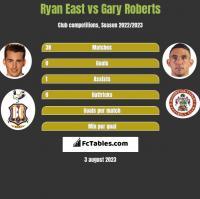 Ryan East vs Gary Roberts h2h player stats
