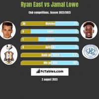 Ryan East vs Jamal Lowe h2h player stats