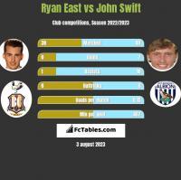 Ryan East vs John Swift h2h player stats