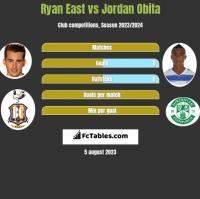 Ryan East vs Jordan Obita h2h player stats