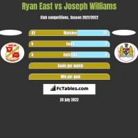 Ryan East vs Joseph Williams h2h player stats