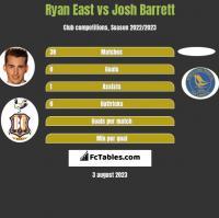Ryan East vs Josh Barrett h2h player stats