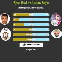 Ryan East vs Lucas Boye h2h player stats