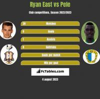 Ryan East vs Pele h2h player stats