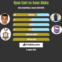 Ryan East vs Sone Aluko h2h player stats