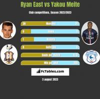 Ryan East vs Yakou Meite h2h player stats