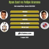 Ryan East vs Felipe Araruna h2h player stats