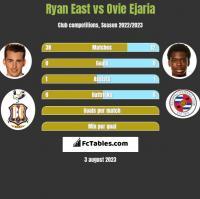 Ryan East vs Ovie Ejaria h2h player stats