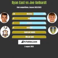 Ryan East vs Joe Gelhardt h2h player stats