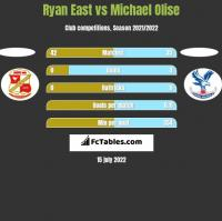 Ryan East vs Michael Olise h2h player stats