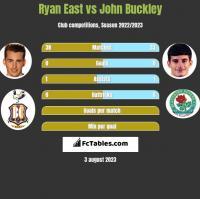 Ryan East vs John Buckley h2h player stats