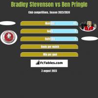 Bradley Stevenson vs Ben Pringle h2h player stats