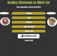 Bradley Stevenson vs Elliott List h2h player stats