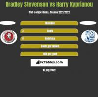 Bradley Stevenson vs Harry Kyprianou h2h player stats