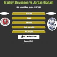 Bradley Stevenson vs Jordan Graham h2h player stats
