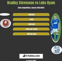 Bradley Stevenson vs Luke Hyam h2h player stats