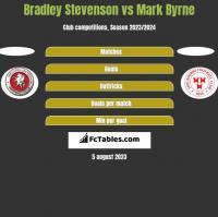 Bradley Stevenson vs Mark Byrne h2h player stats