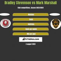 Bradley Stevenson vs Mark Marshall h2h player stats
