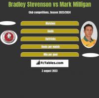 Bradley Stevenson vs Mark Milligan h2h player stats