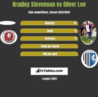Bradley Stevenson vs Oliver Lee h2h player stats