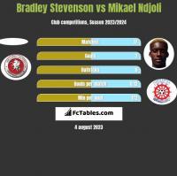 Bradley Stevenson vs Mikael Ndjoli h2h player stats