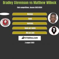 Bradley Stevenson vs Matthew Willock h2h player stats