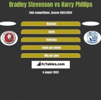 Bradley Stevenson vs Harry Phillips h2h player stats