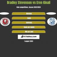 Bradley Stevenson vs Eren Kinali h2h player stats