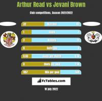 Arthur Read vs Jevani Brown h2h player stats