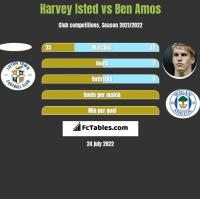 Harvey Isted vs Ben Amos h2h player stats