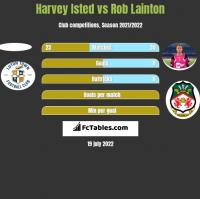 Harvey Isted vs Rob Lainton h2h player stats