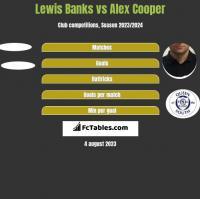 Lewis Banks vs Alex Cooper h2h player stats