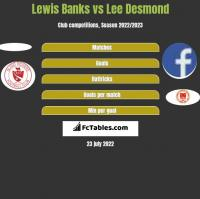 Lewis Banks vs Lee Desmond h2h player stats