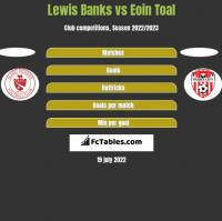Lewis Banks vs Eoin Toal h2h player stats