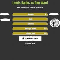 Lewis Banks vs Dan Ward h2h player stats