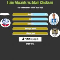 Liam Edwards vs Adam Chicksen h2h player stats