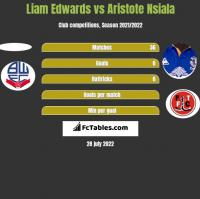 Liam Edwards vs Aristote Nsiala h2h player stats
