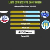 Liam Edwards vs Cole Skuse h2h player stats