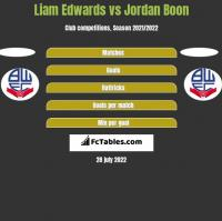 Liam Edwards vs Jordan Boon h2h player stats