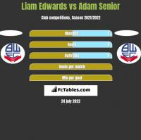 Liam Edwards vs Adam Senior h2h player stats