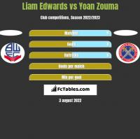 Liam Edwards vs Yoan Zouma h2h player stats