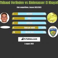 Thibaud Verlinden vs Abdenasser El Khayati h2h player stats